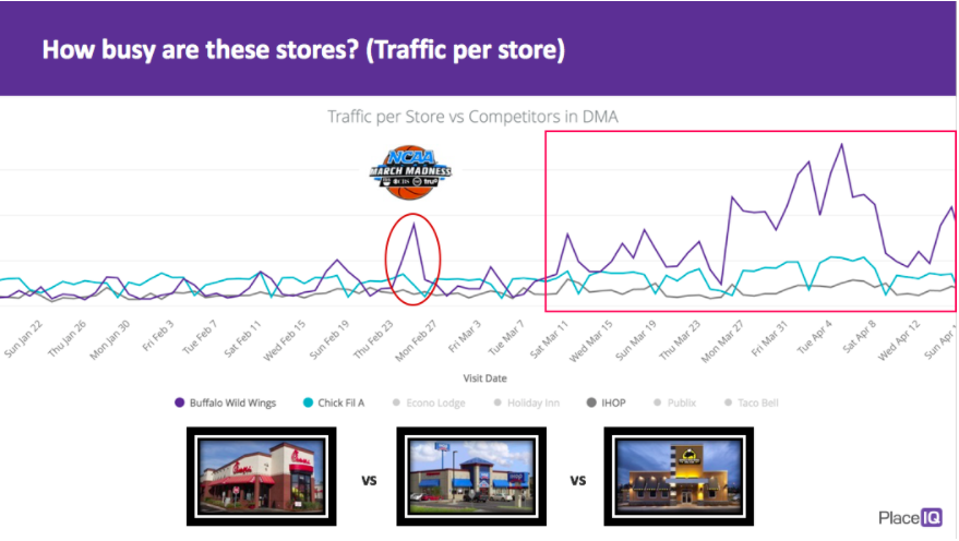 CHART:How busy are these stores? (traffic per store)