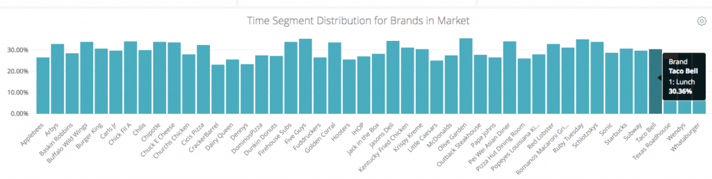 CHART: Time Segment Distribution for Brands in Market