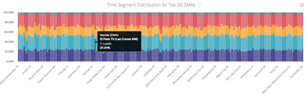 CHART: Time Segment Distribution for Top 50 DMAs