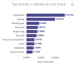 CHART: Top Brands in Market by Visit Share