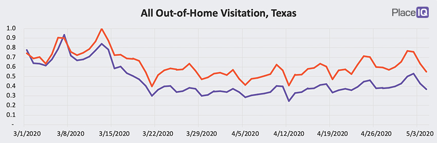 CHART: All Out-of-Home Visitation, Texas