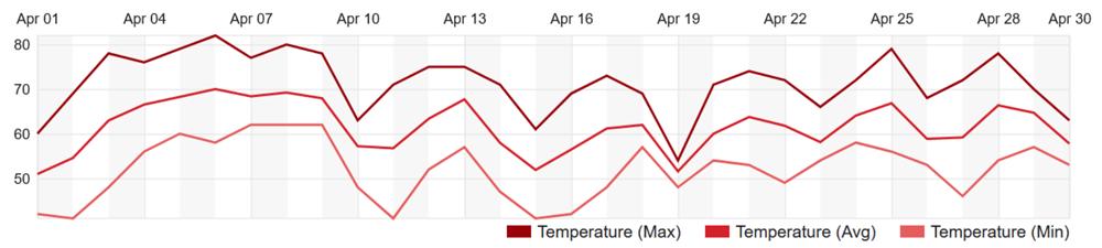 CHART: Atlanta, GA weather for April 2020