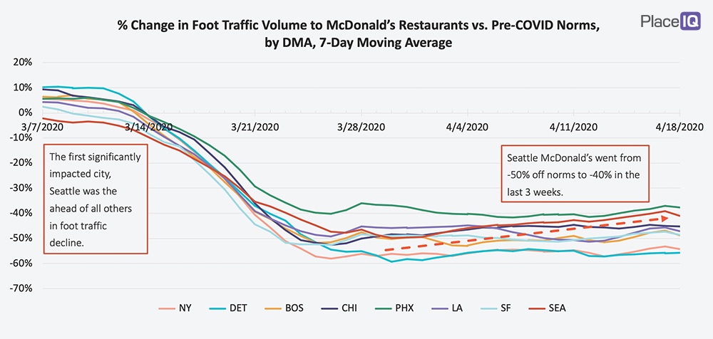 CHART: % Change in Foot Traffic Volume to McDonald's Restaurants vs. Pre-COVID Norms, by DMA, 7-Day Moving Average