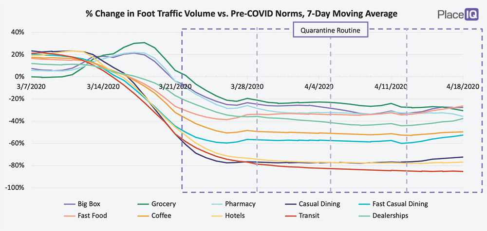CHART: % Change in Foot Traffic Volume vs. Pre-COVID Norms, 7-Day Moving Average