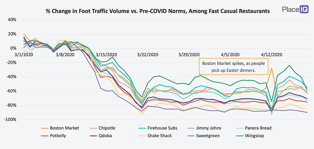 CHART: % Change in Foot Traffic Volume vs. Pre-COVID Norms, Among Fast Casual Restaurants