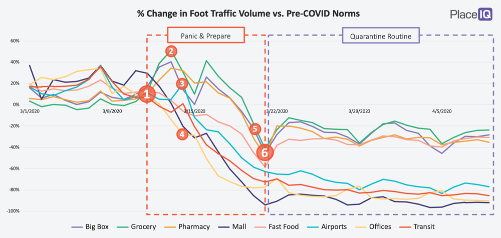 CHART: % Change in Foot Traffic Volume vs. Pre-COVID Norms