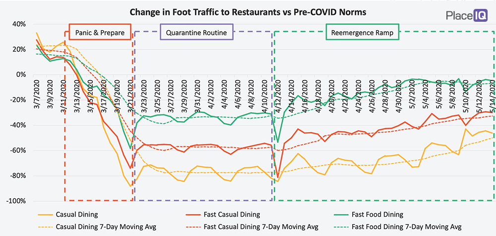 CHART: Change in Foot Traffic to Restaurants vs. Pre-COVID Norms