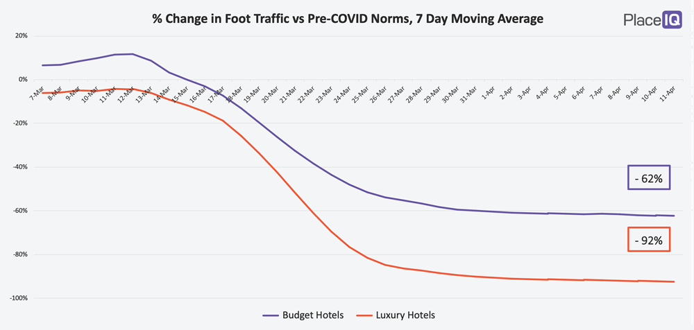 CHART: % Change in Foot Traffic vs. Pre-COVID Norms, 7-Day Moving Average