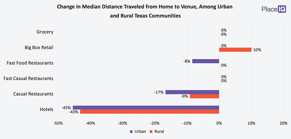 CHART: Change in Median Distance Traveled from Home to Venue, Among Urban and Rural Texas Communities
