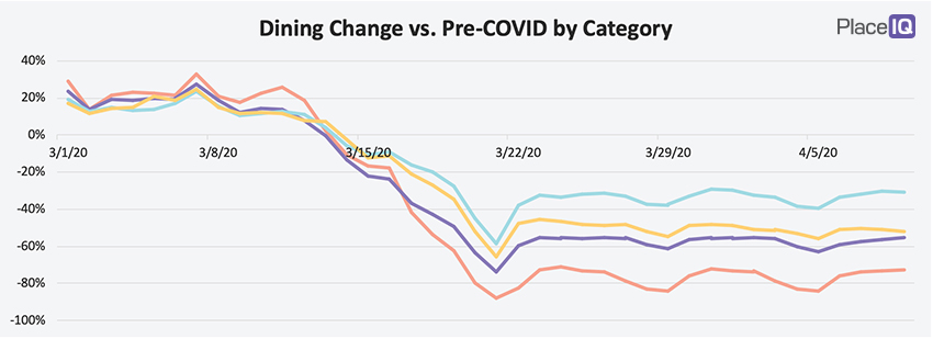 CHART: Dining Change vs. Pre-COVID by Category