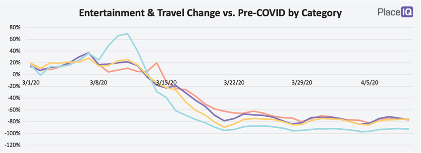 CHART: Entertainment & Travel Change vs. Pre-COVID by Category
