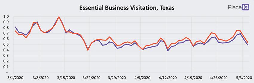 CHART: Essential Business Visitation, Texas