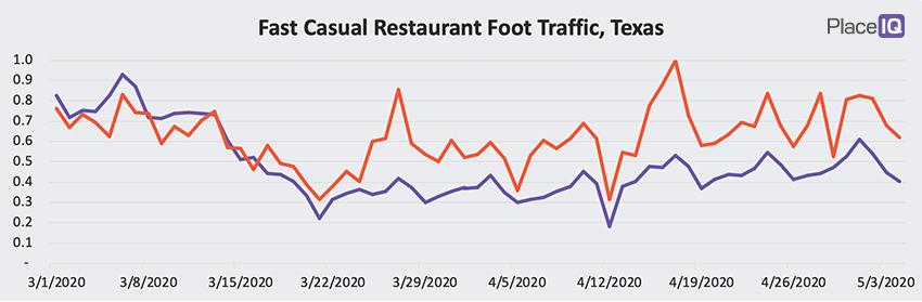 CHART: Fast Casual Restaurant Foot Traffic, Texas