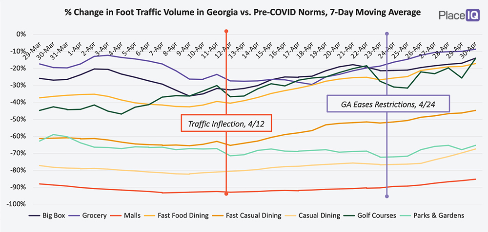 CHART: % Change in Foot Traffic Volume in Gerogia vs. Pre-COVID Norms, 7-Day Moving Average