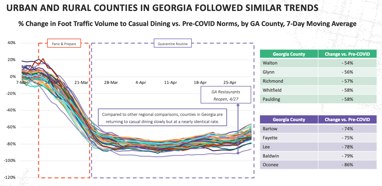 CHART: Urban and rural counties in georgia followed similar trends