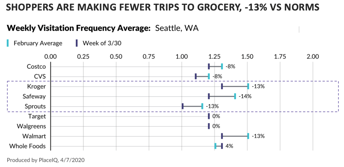 CHART: shoppers are making fewer trips to grocery, -13% vs. norms