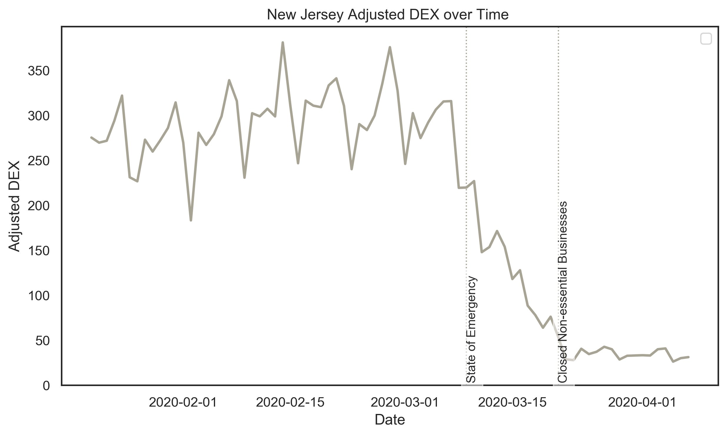 CHART: New Jersey Adjusted DEX over Time