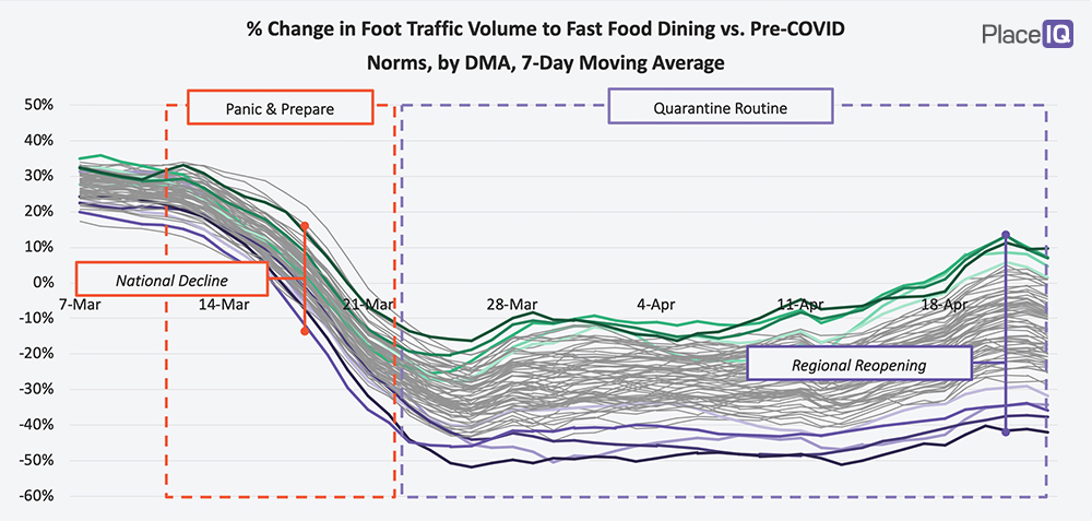 CHART: % Change in Foot Traffic Volume to Fast Food Dining vs. Pre-COVID Norms, by DMA, 7-Day Moving Average