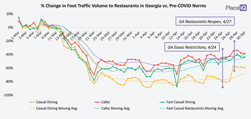 CHART: % Change in Foot Traffic Volume to Restaurants in Georgia vs. Pre-COVID Norms