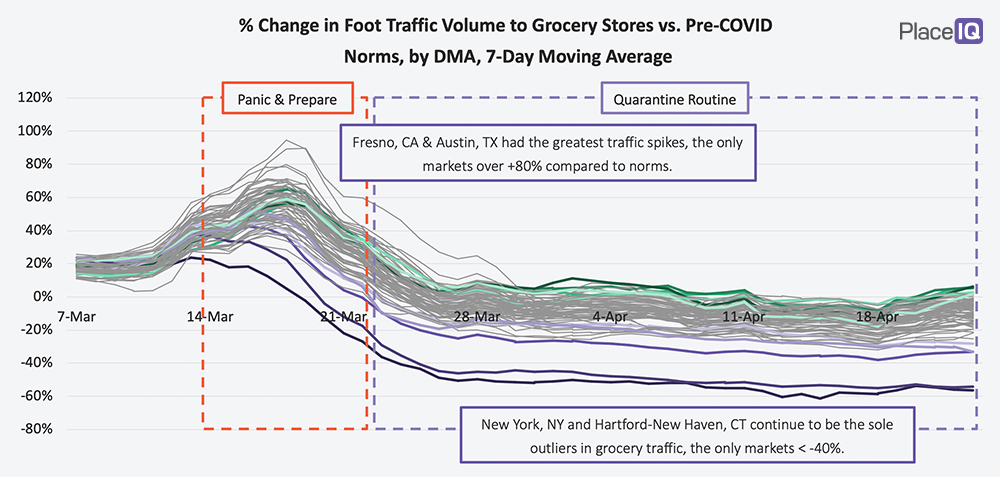 CHART: % Change in Foot Traffic Volume to Grocery Stores vs. Pre-COVID Norms, by DMA, 7-Day Moving Average