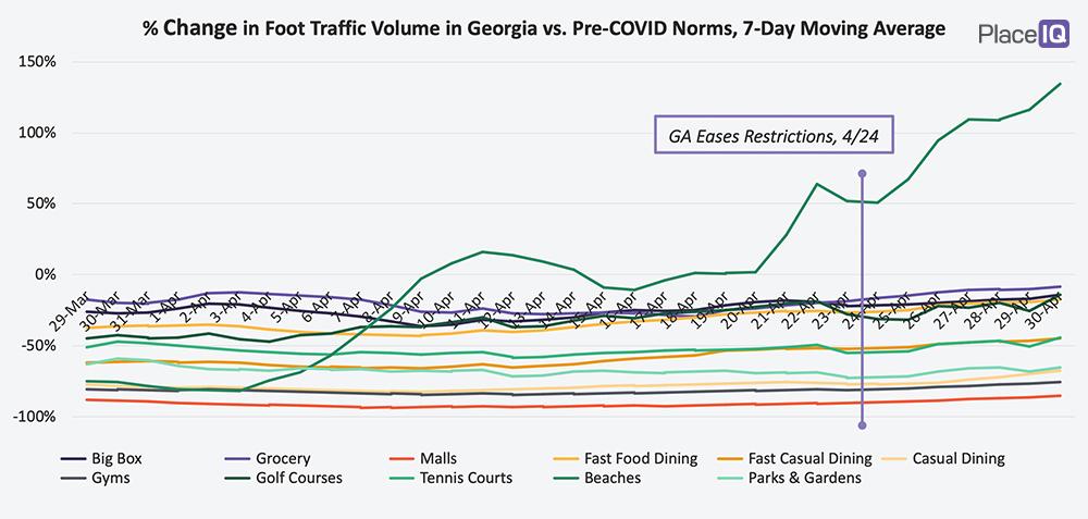 CHART: % Change in Foot Traffic Volume in Georgia vs. Pre-Pre-COVID Norms, 7-Day Moving Average