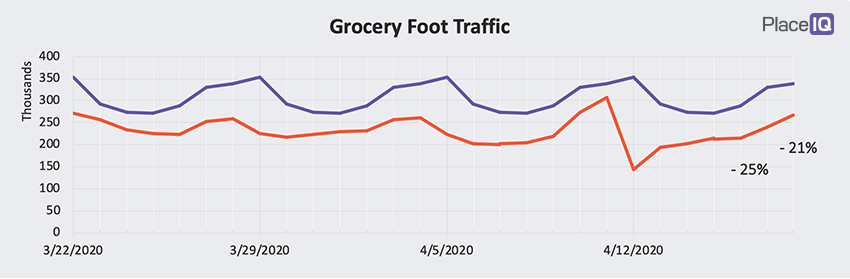 CHART: Grocery Foot Traffic