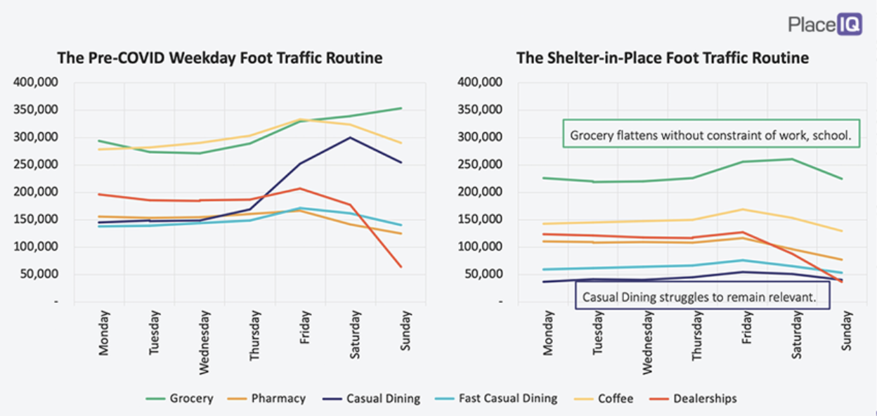 CHART: The Pre-COVID Weekday Foot Traffic Routine & The Shelter-in-Place Foot Traffic Routine