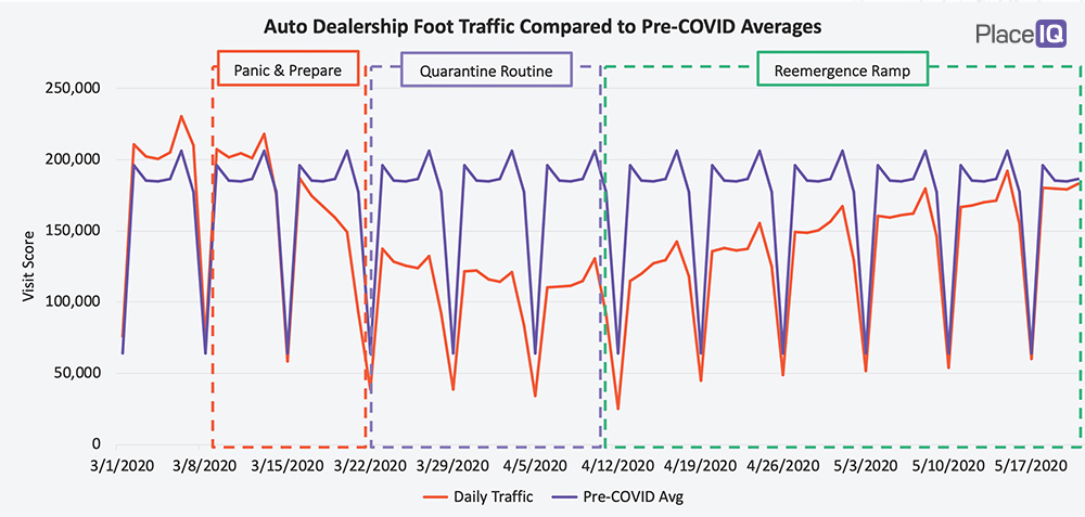 CHART: Auto Dealership Foot Traffic Compared to Pre-COVID Averages