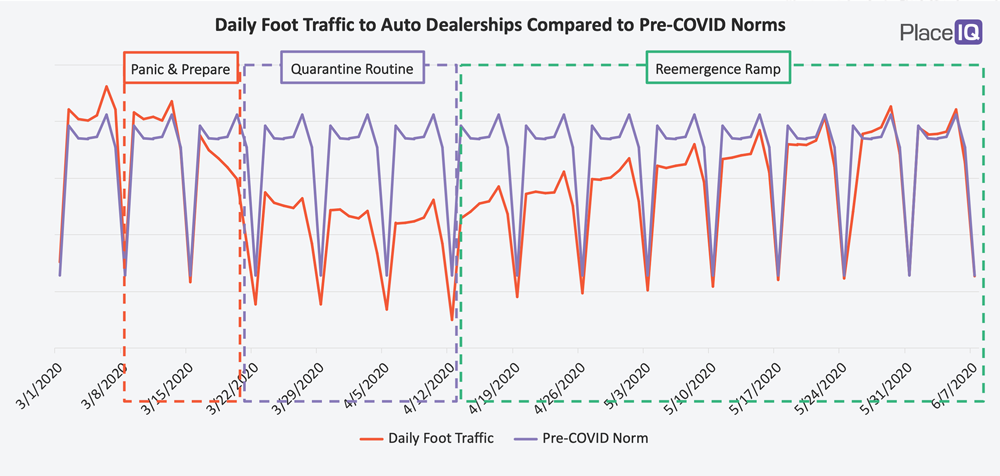CHART: Daily Foot Traffic to Auto Dealerships Compared to Pre-COVID Norms