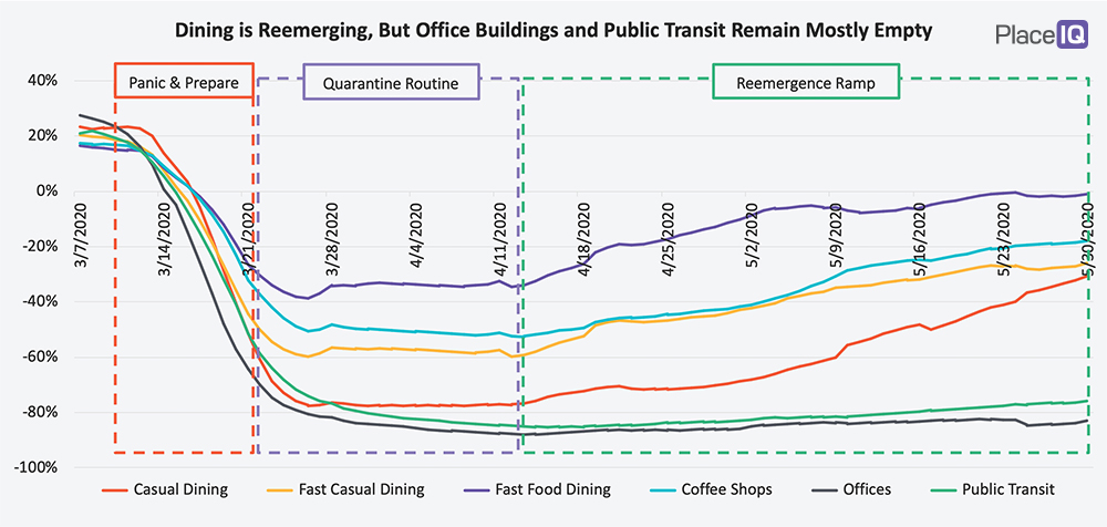 CHART: Dining is Reemerging, But Office Buildings and Public Transit Remain Mostly Empty