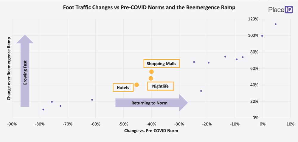 CHART: Foot Traffic Changes vs Pre-COVID Norms and the Reemergence Ramp-Cluster 2