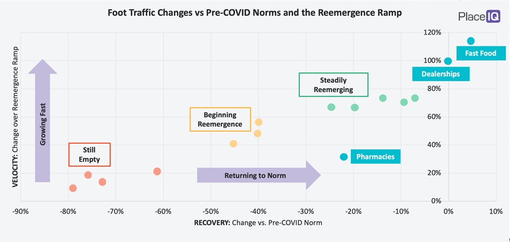 CHART: Foot Traffic vs. Pre-COVID Norms and the Reemergence Ramp