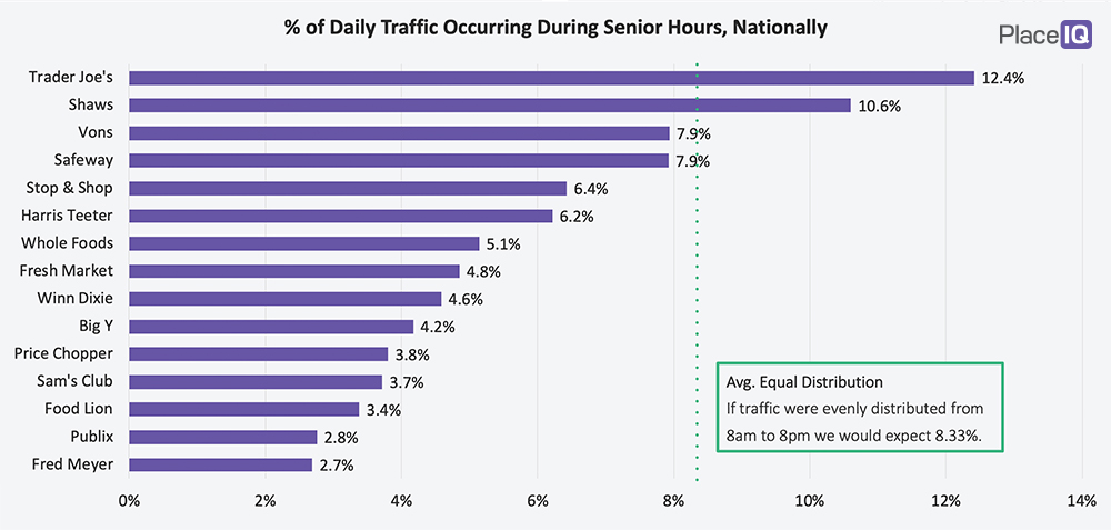 CHART: % of Daily Traffic Occurring During Senior Hours, Nationally