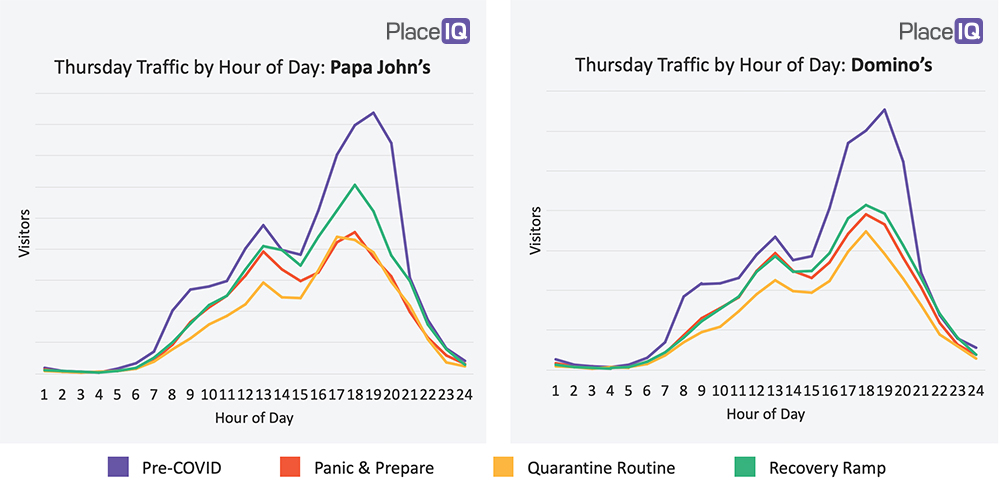 CHART: Thursday Traffic by Hour of Day: Papa John's and Domino's