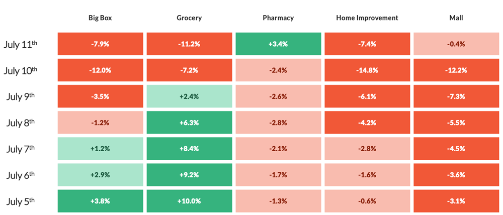 CHART: Big Box, Grocery, Pharmacy, Home Improvement, Mall