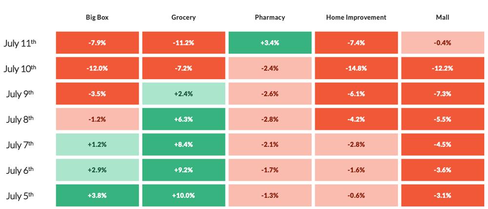 CHART: Big Box, Grocery, Pharmacy, Home Improvement, Mall
