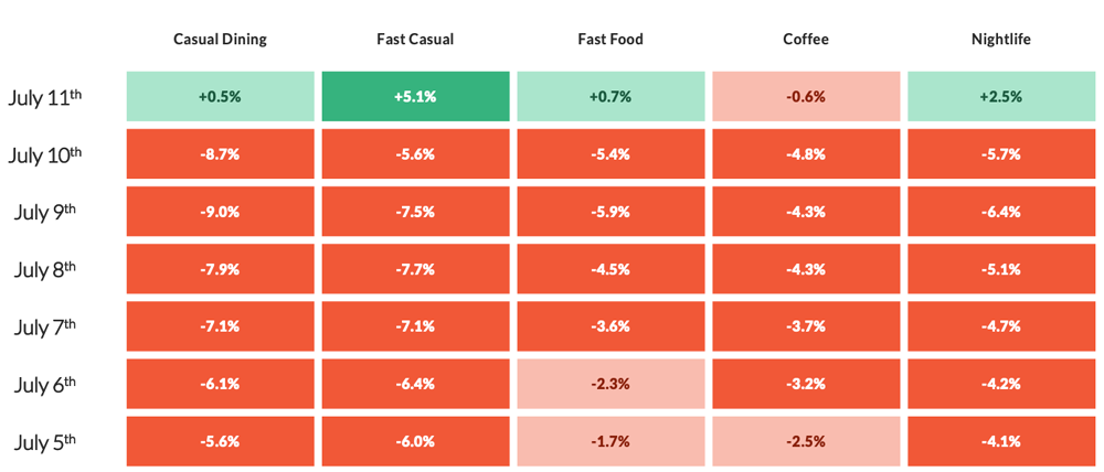 CHART: Casual Dining, Fast Casual, Fast Food, Coffee, Nightlife