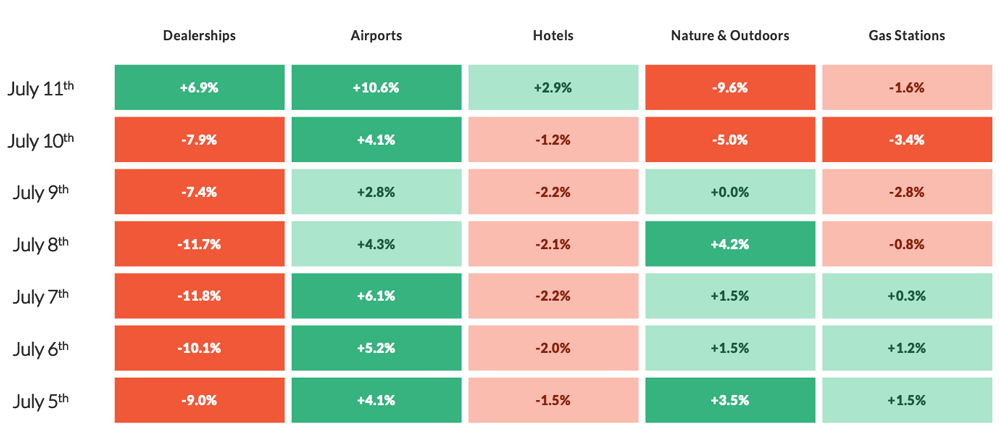 CHART: Dealerships, Airports, Hotels, Nature & Outdoors, Gas Stations