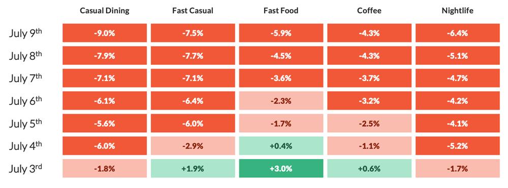 CHART: Dining Traffic
