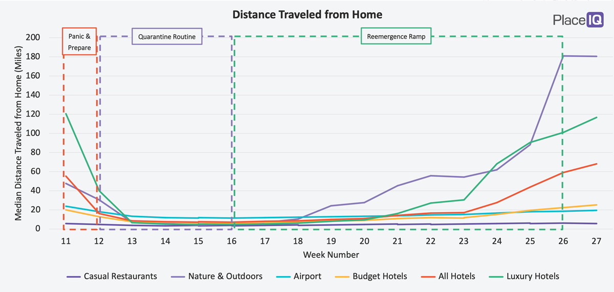 CHART: Distance Traveled from Home