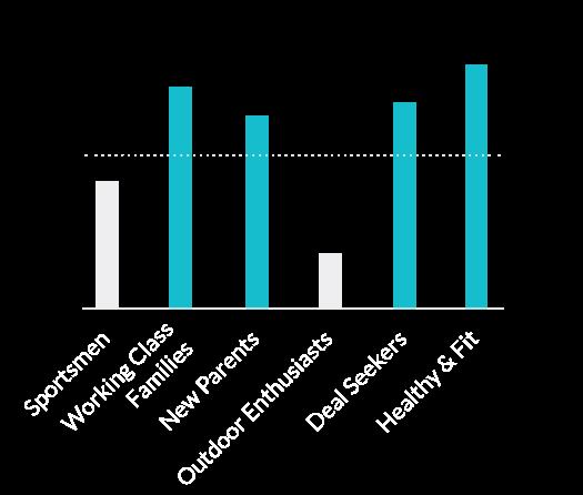 Chart: Lifestyle - lifestyles