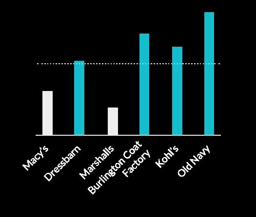 Chart: Lifestyle - shopping