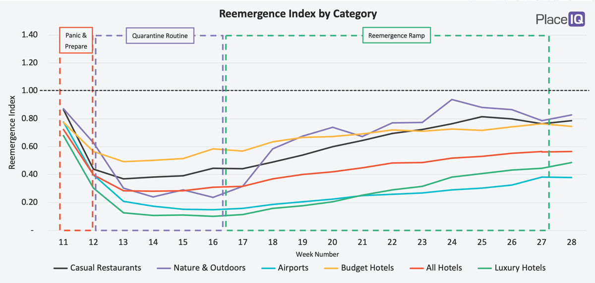 CHART: Reemergence Index by Category