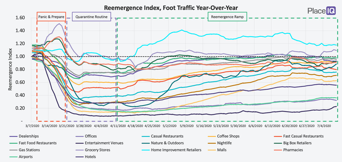 CHART: Reemergence Index, Foot Traffic Year-Over-Year