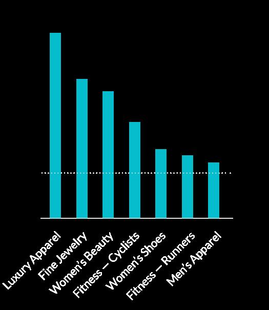 Chart: Purchase Data
