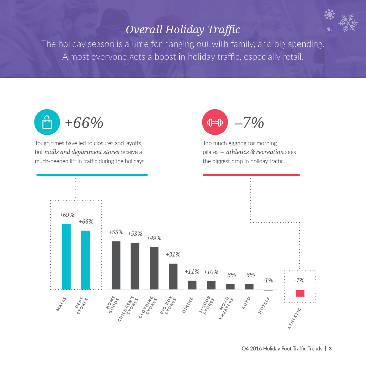 Overall Holiday Traffic