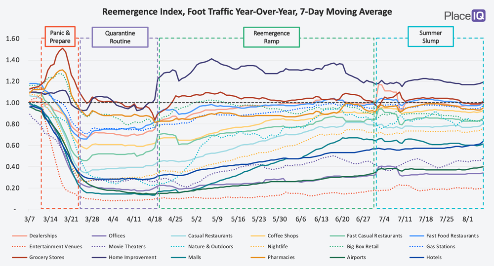 CHART: Reemergence Index, Foot Traffic Year-Over-Year, 7-Day Moving Average