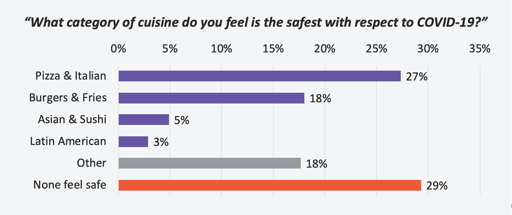 CHART: What category of cuisine do you feel is the safest with respect to COVID-19?
