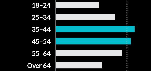 Chart: Demographics - age
