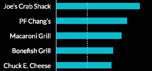 Chart: Dining - casual restaurants